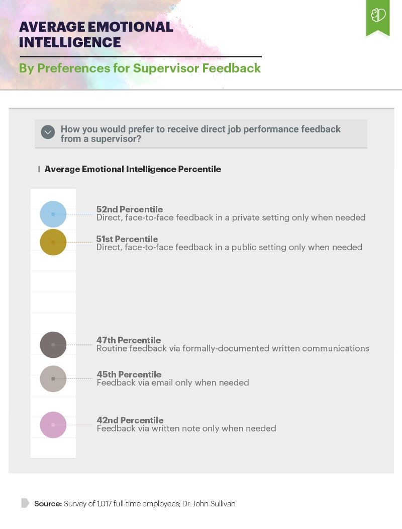 Infographic showing average emotional intelligence by preferences for supervisor feedback