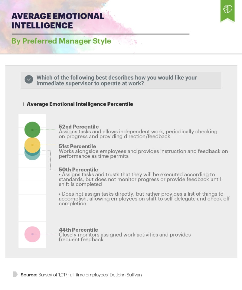 Infographic showing average emotional intelligence by preferred manager style