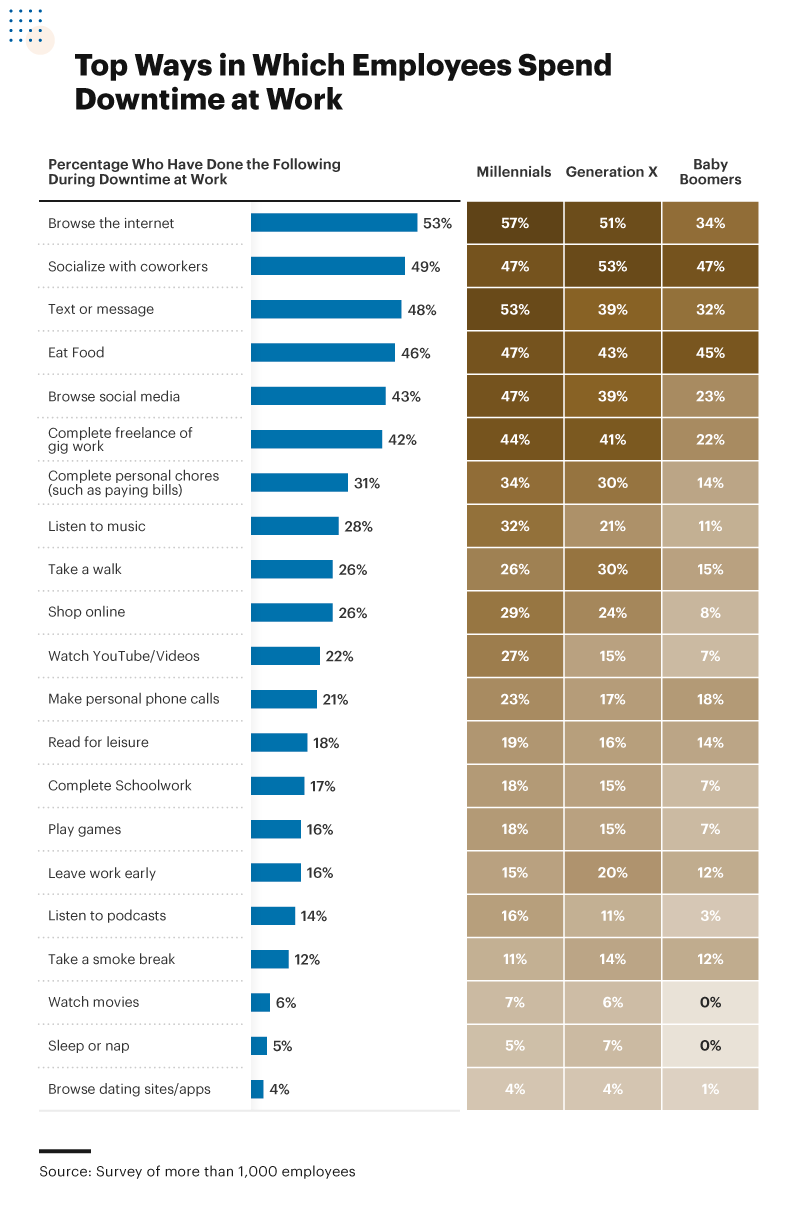 Infographic showing the top ways in which employees spend downtime at work