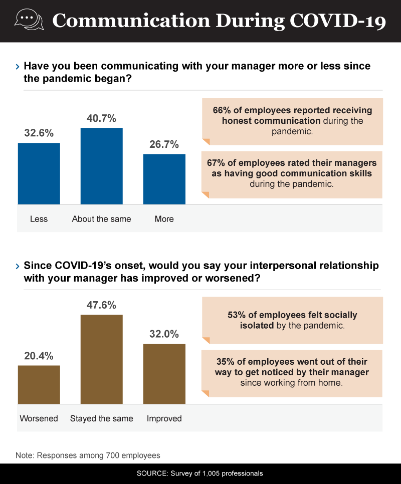 Infographic showing employee-manager communications during covid