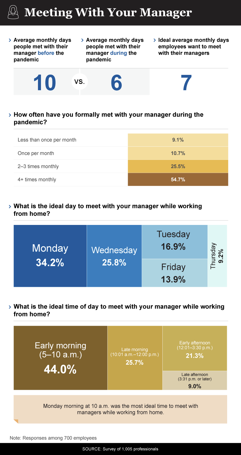 infographic showing employee-manager meeting information during the pandemic