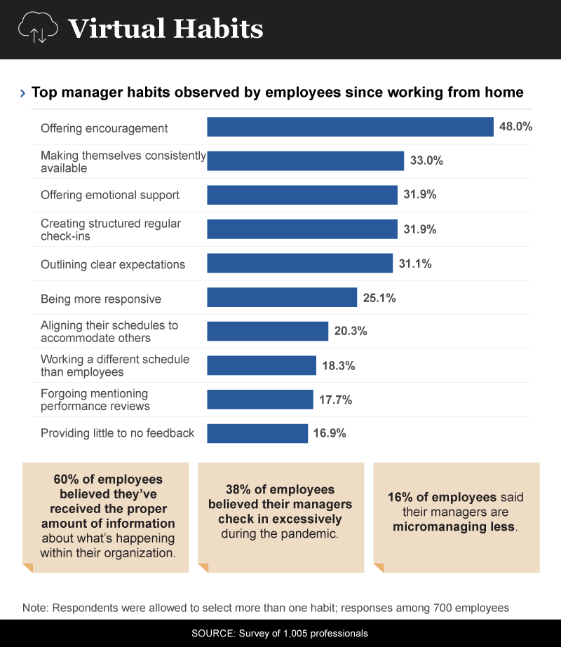 Infographic showing manager virtual habits during covid