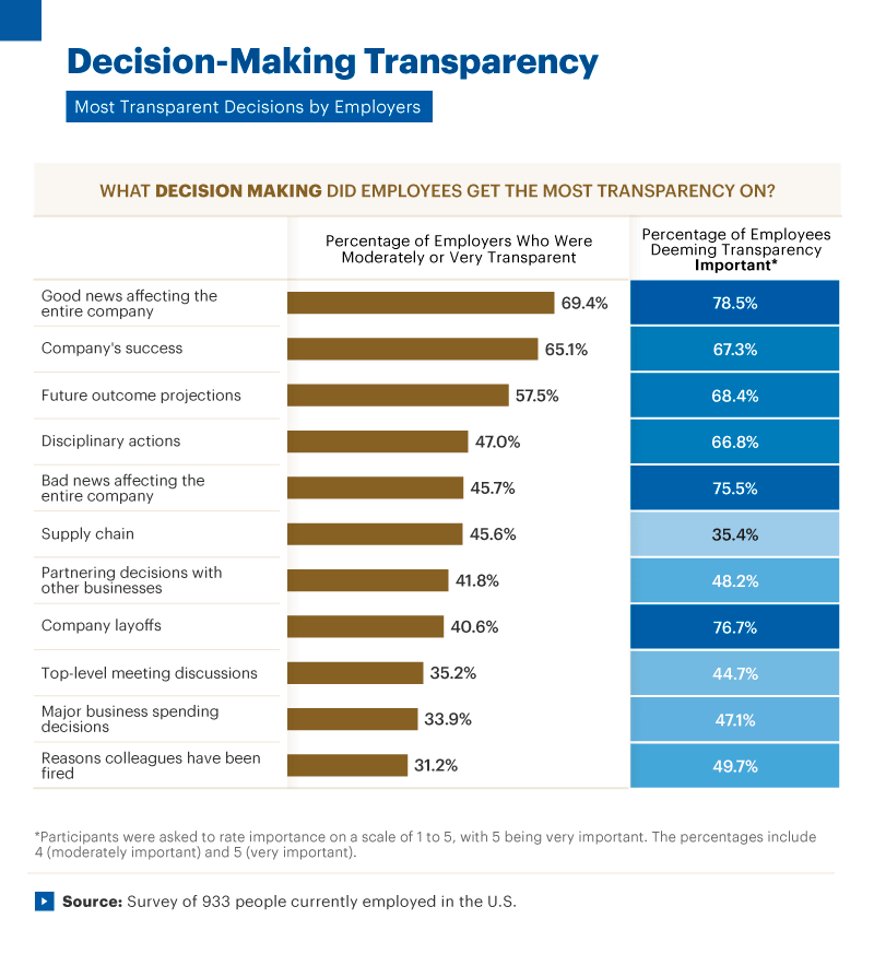 Infographic showing decision-making transparency