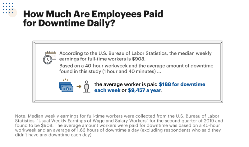 Infographic showing how much employees are being paid for downtime daily