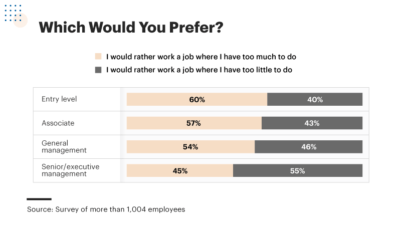Infographic showing work amount preference