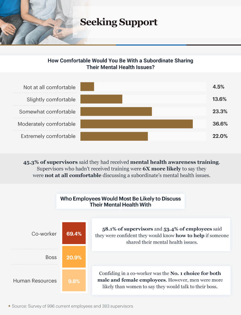 Infographic showing how comfortable people would be with a subordinate sharing their mental health issues