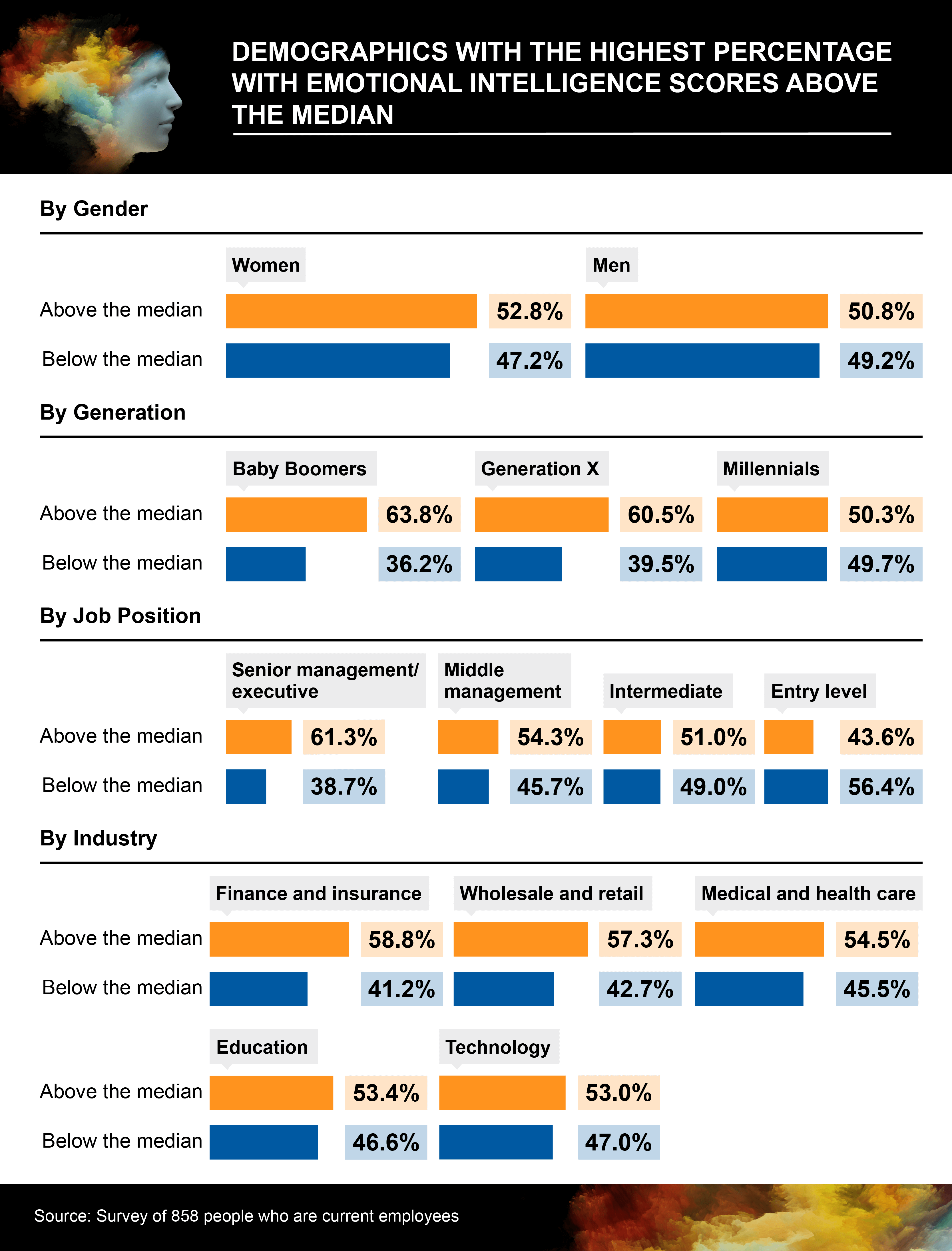 Infographic showing demographics with the highest percentage with emotional intelligence scores above the median