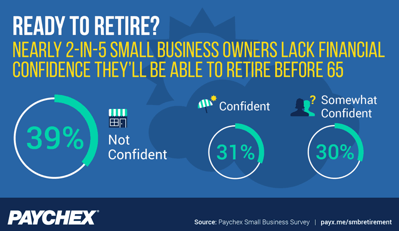 Nearly 2-in-5 business owners lack financial confidence to retire before 65