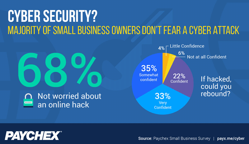 68% of small business owners don't fear a cyber attack