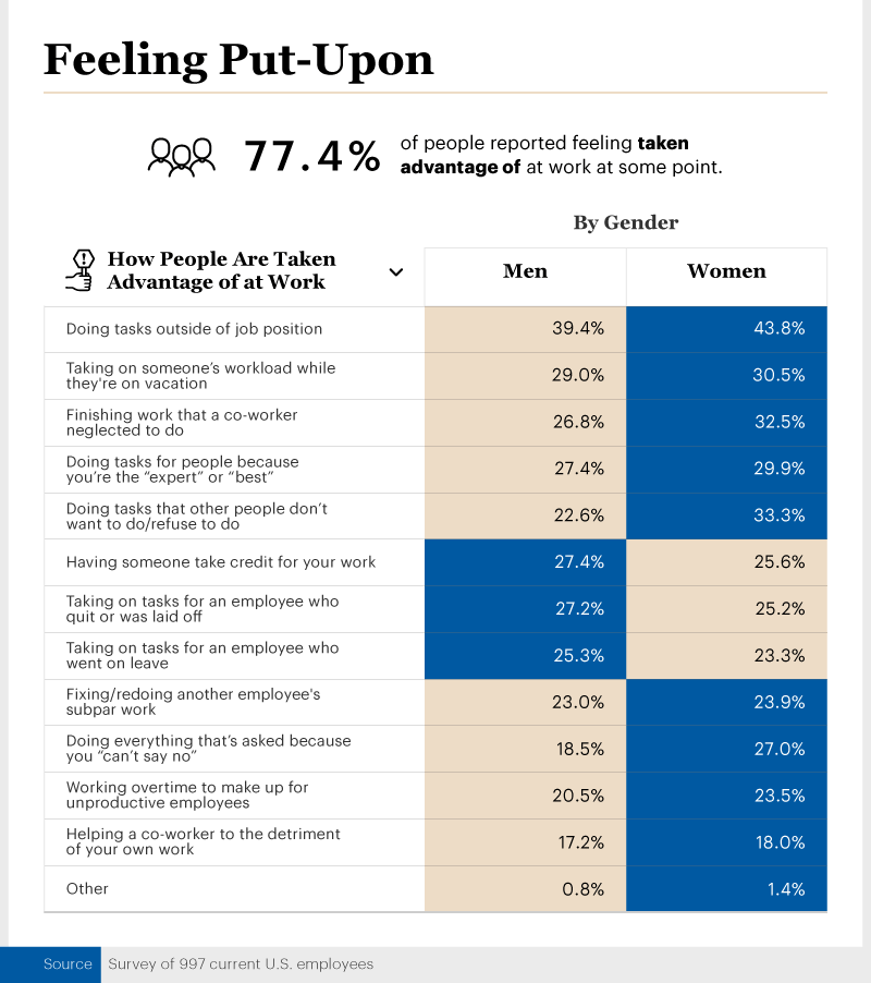 Infographic showing people who reported feeling taken advantage of at work