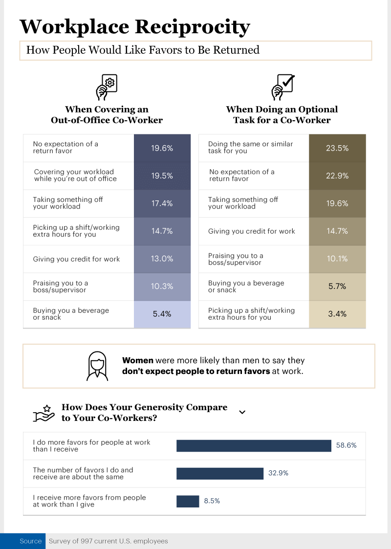 Infographic showing how people would like favors to be returned