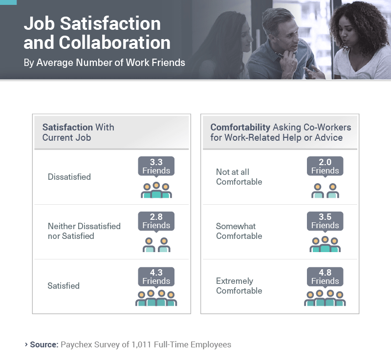 Infographic showing job satisfaction and collaboration by average number of work friends