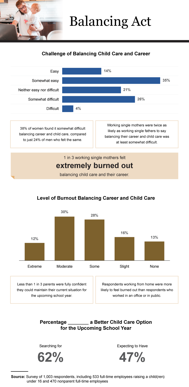 Inforgraphic showing the challenge of balancing careers and childcare