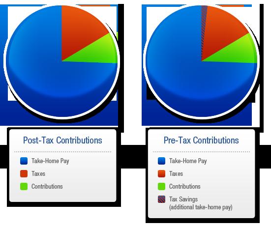 gráfico de beneficios sobre llevar el sueldo al hogar