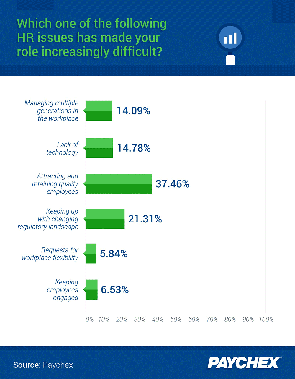 A chart showing which HR issue respondents identified as making their role as an HR   leader increasingly difficult.
