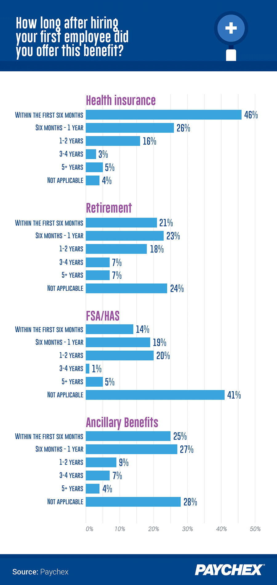 Graph that shows types of benefits and how long it took respondents to offer each one to employees.