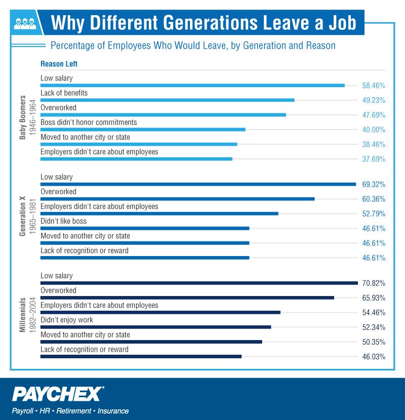 Percentage of employees who would leave a job, by generation and reason.