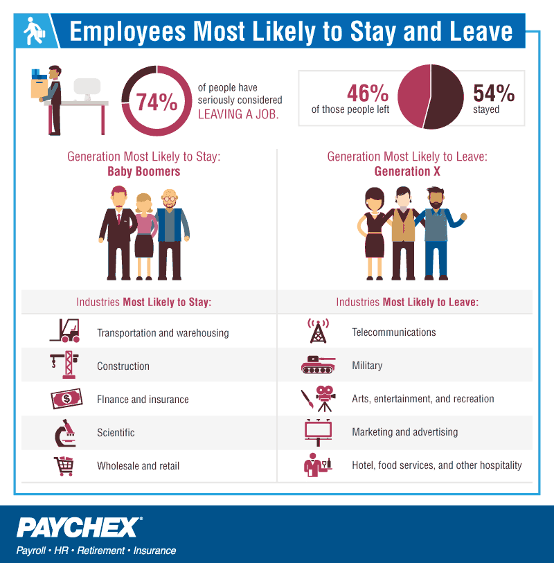 Employees most likely to stay and leave.