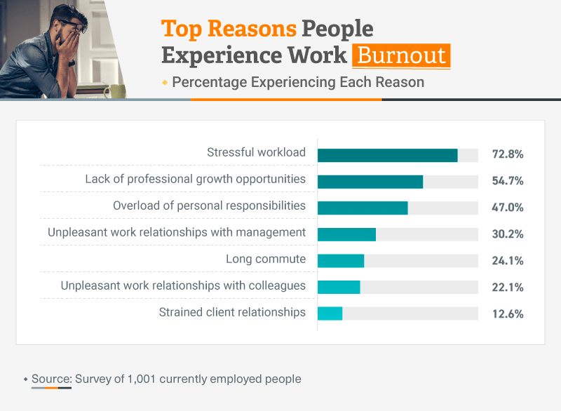 Infographic showing top reasons people experience work burnout