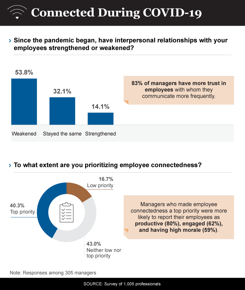 Infographic showing how managers are connecting with employees during covid