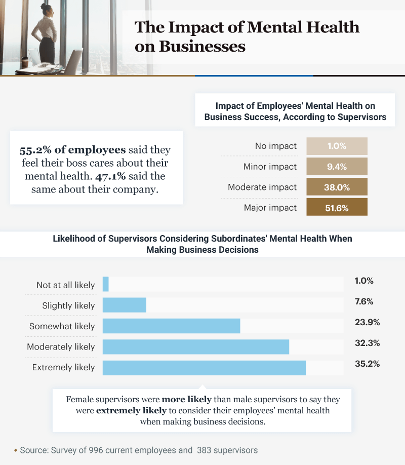 Infographic showing the impact of mental health on businesses