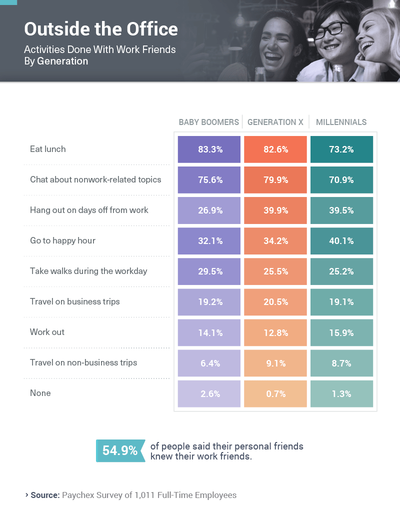 Infographic showing activities done with work friends by generation