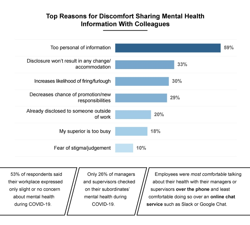 Infographic showing top reasons for discomfort sharing mental health information with work colleagues