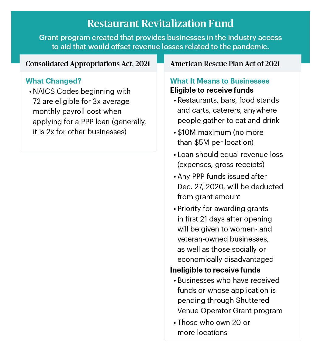 Details about the Restaurant Revitalization Fund introduced under the American Rescue Plan Act