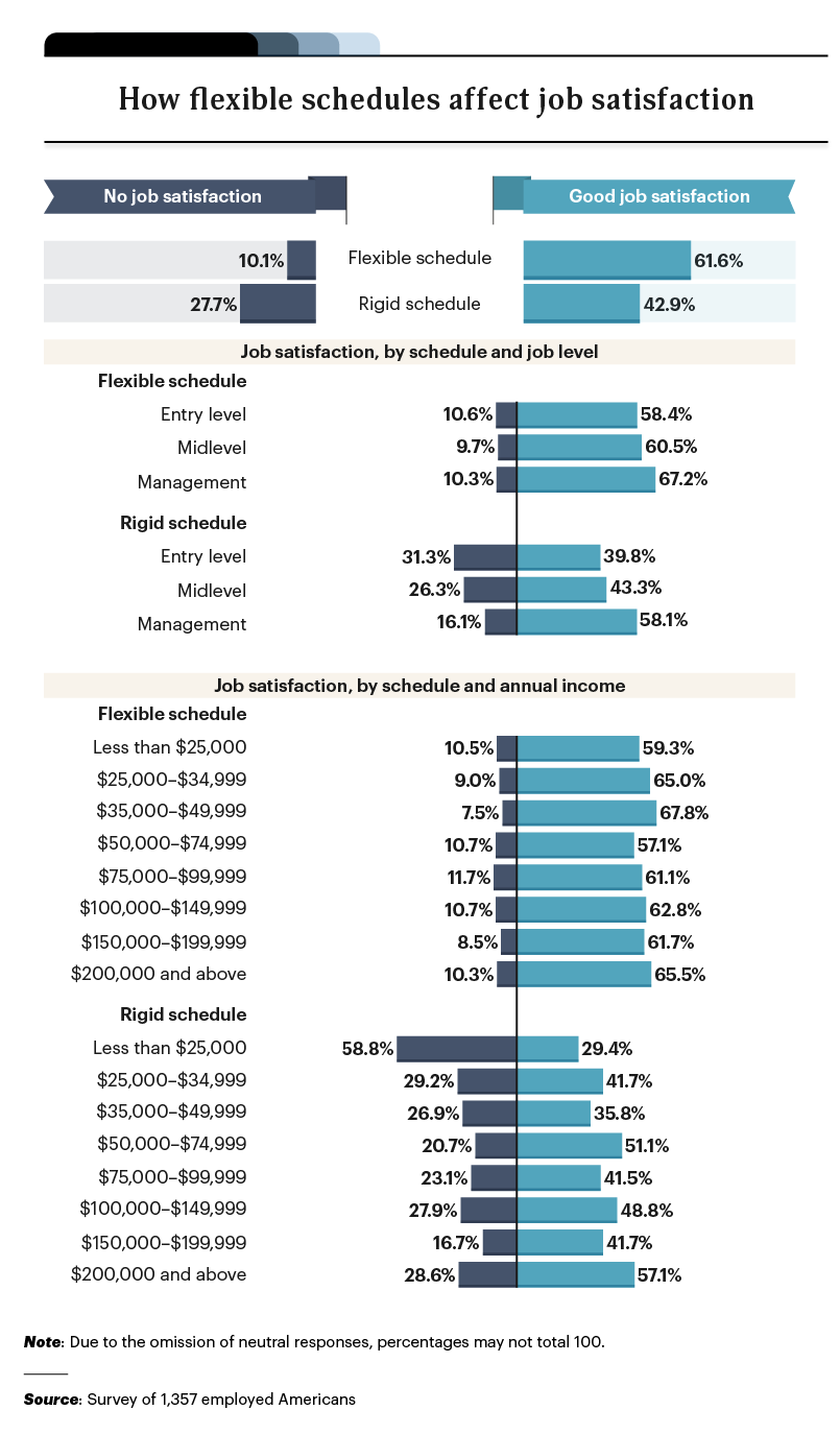 infographic on flexible schedules and job satisfaction