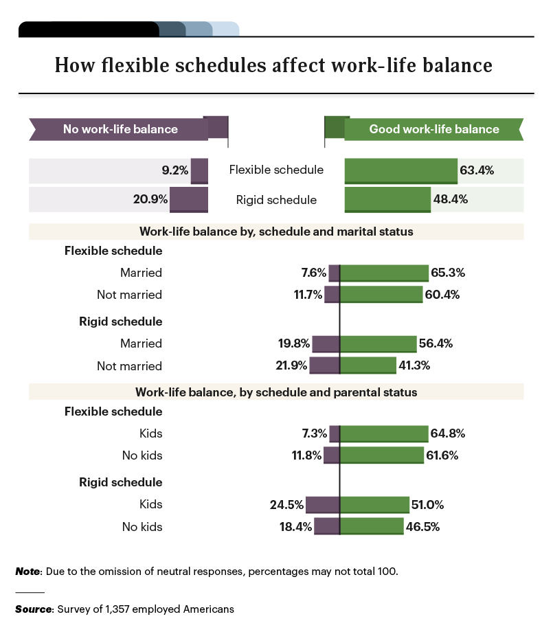 infographic on how flexible schedules affect work life balance