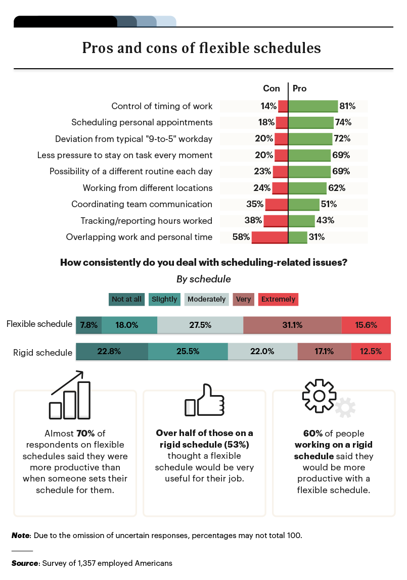 infographic on the pros and cons of flexible scheduling
