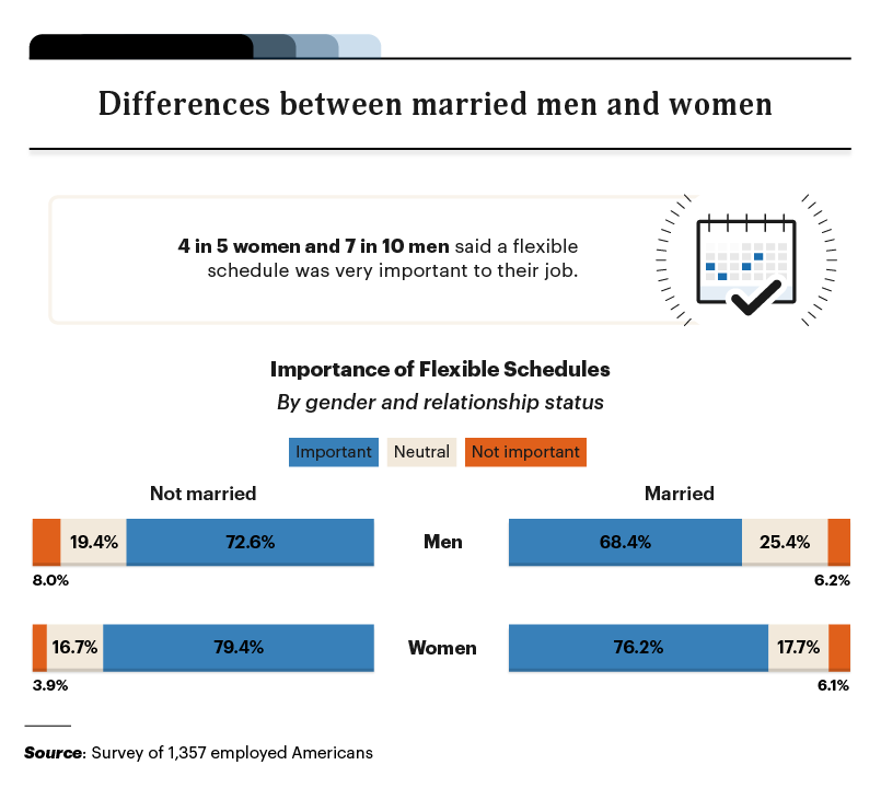 infographic on the importance of flex schedules based on gender and marital status