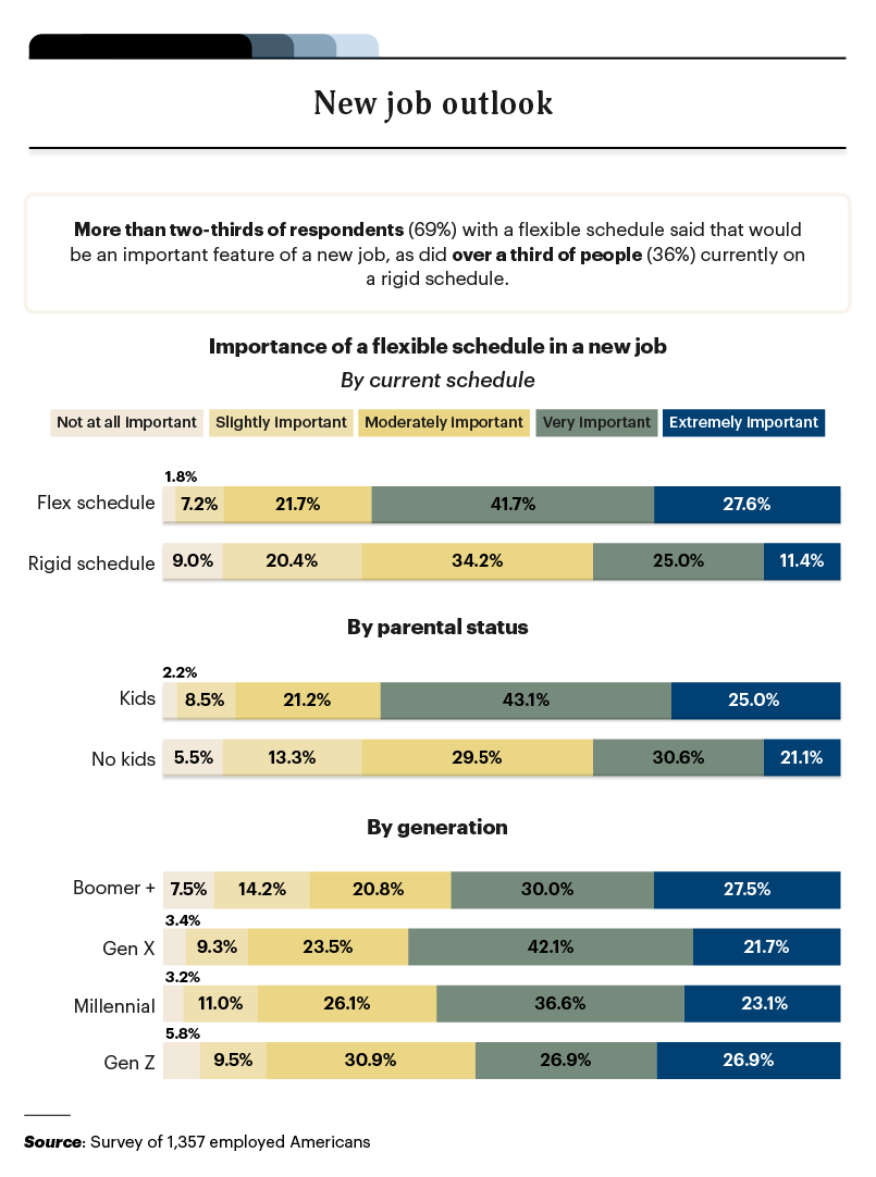 Infographic on the job outlook based around flexible schedules