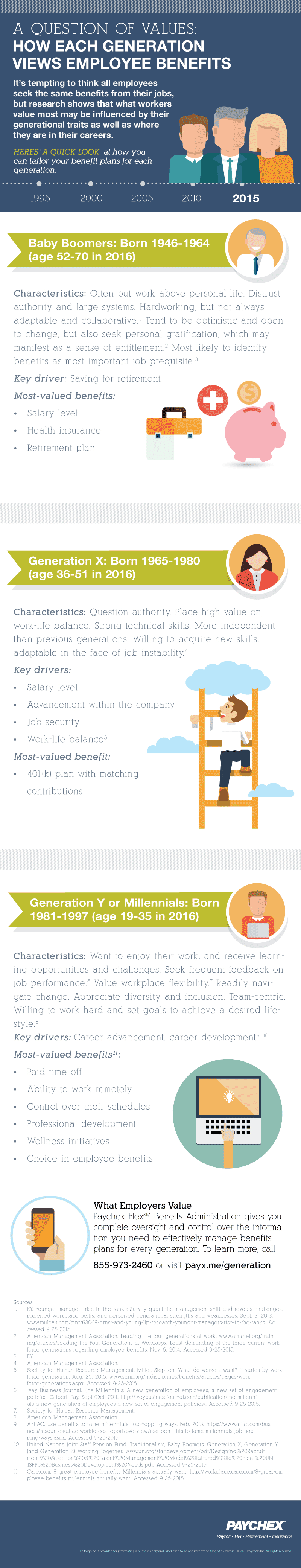 infographic-how different generations value employee benefits