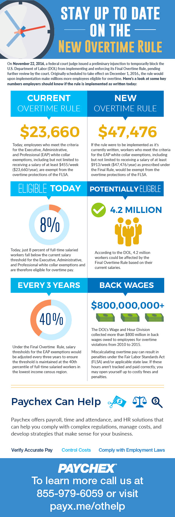 learn about the new overtime rule infographic