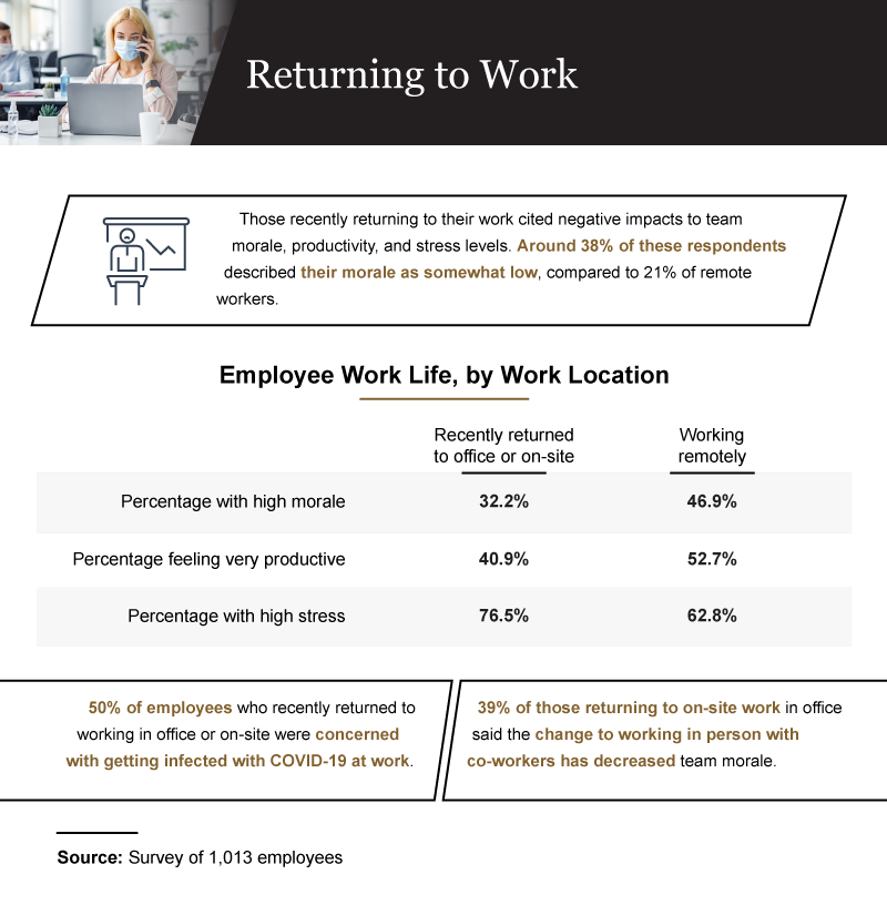 returning to work infographic