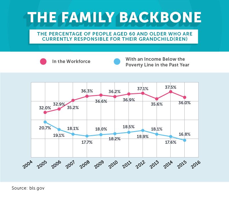 family backbone