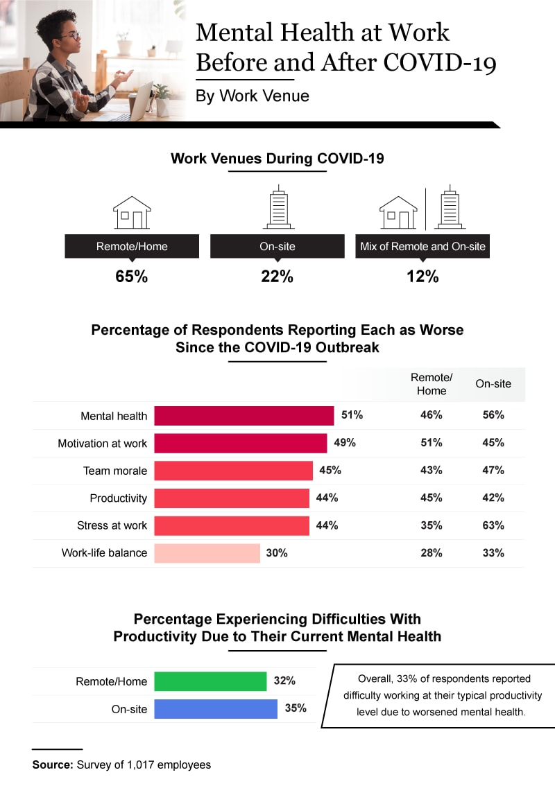 Infographic showing mental health at work before and after COVID-19