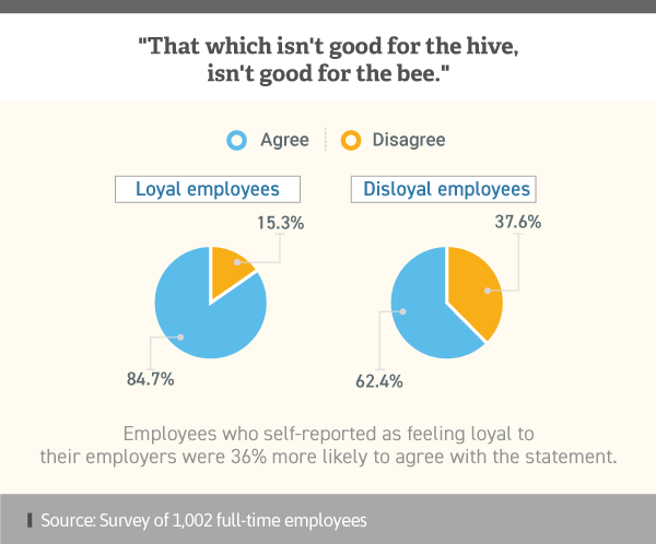 Infographic showing differing opinions between loyal and disloyal employees