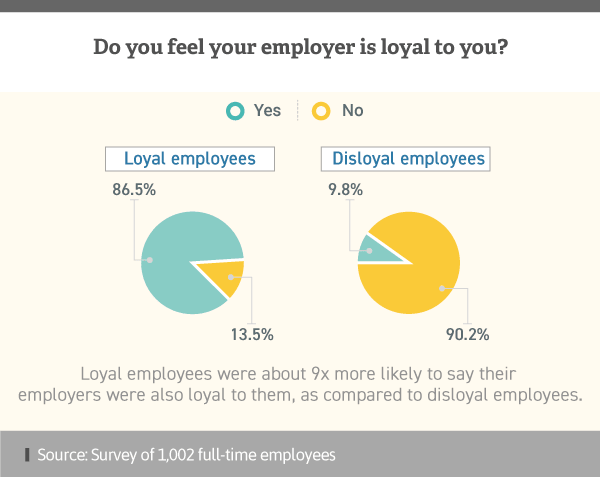 Infographic showing feelings of employer perception towards employees