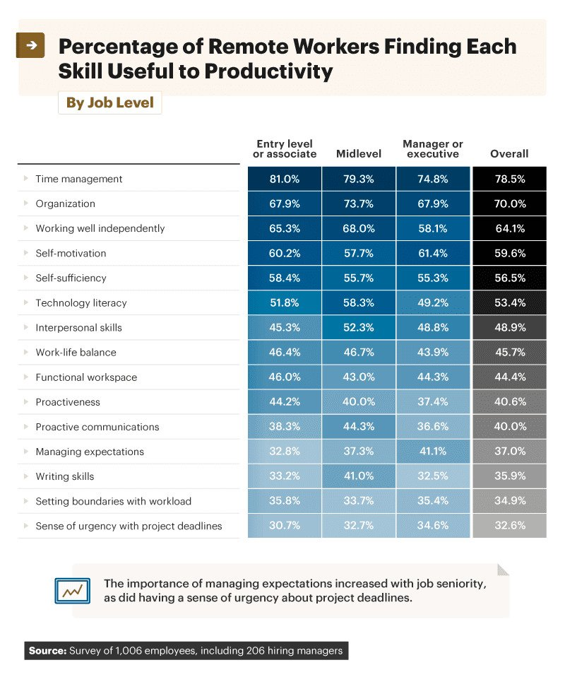 Infographic showing percentage of remote workers finding each skill useful to productivity