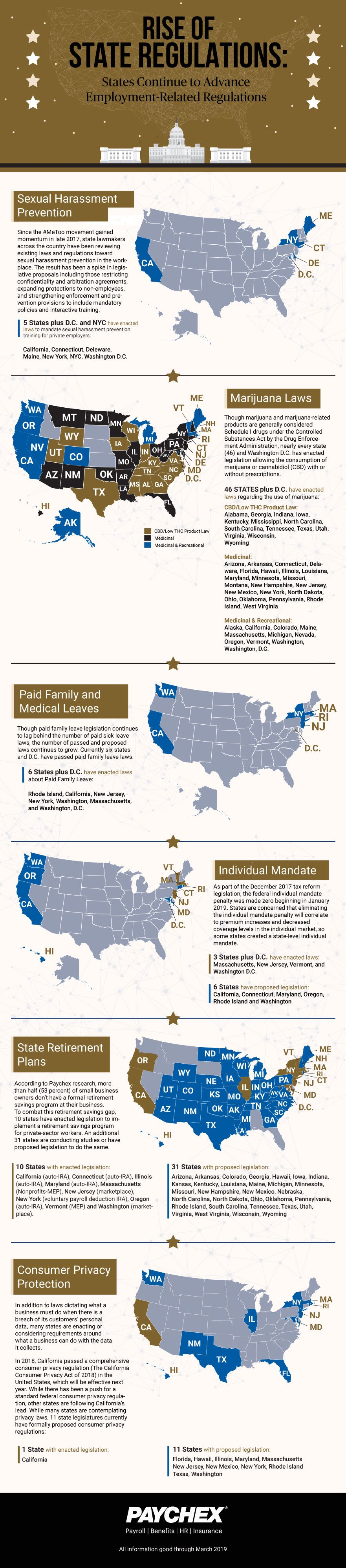 Infographic about state regulations sexual harassment prevention marijuana laws paid family and medicial leave individual mandate state retirement plans consumer privacy laws