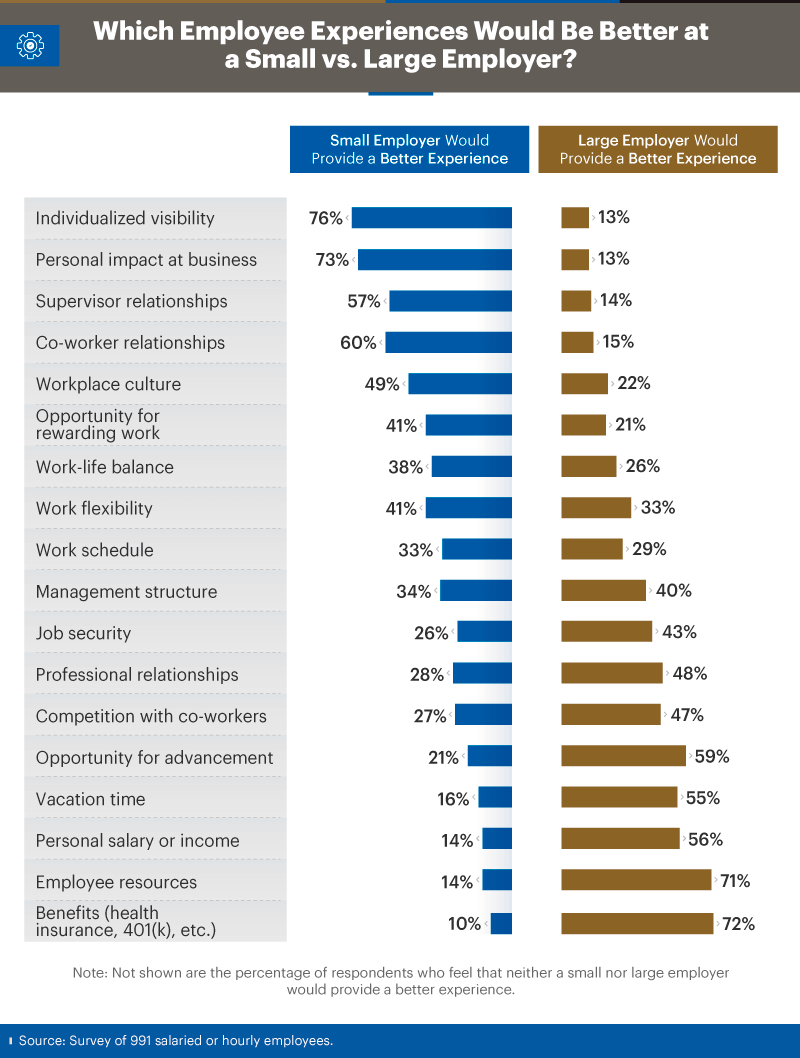 Infographic showing which employee experiences would be better at a small versus large employer