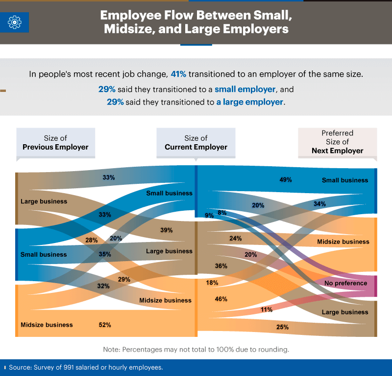 Infographic showing employee flow between small, midsize, and large employers