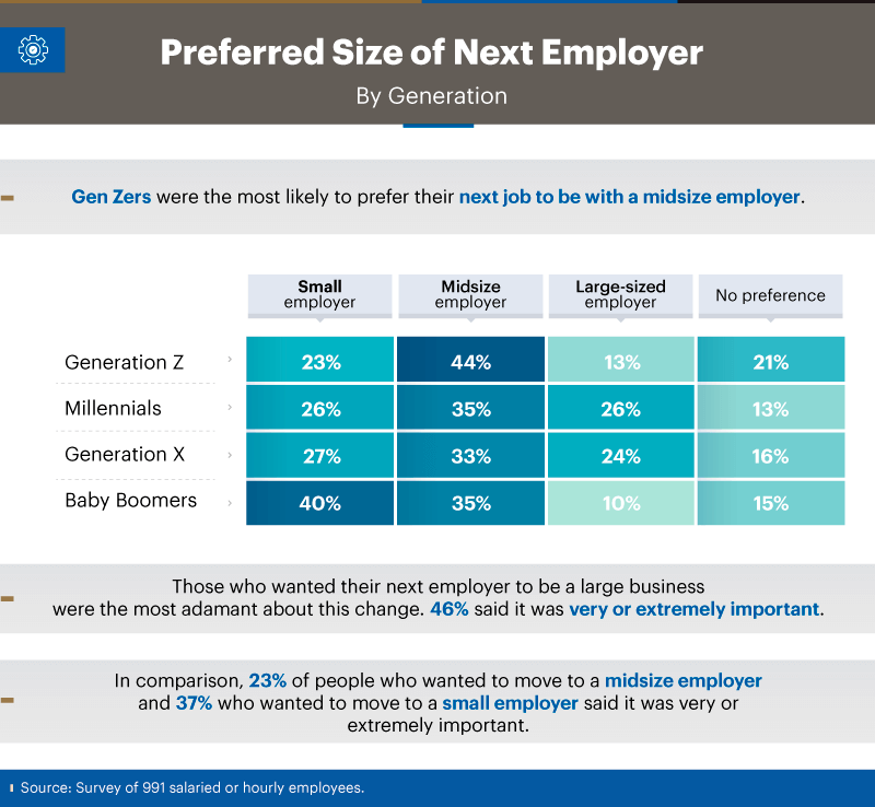 Infographic showing preferred size of next employer by generation