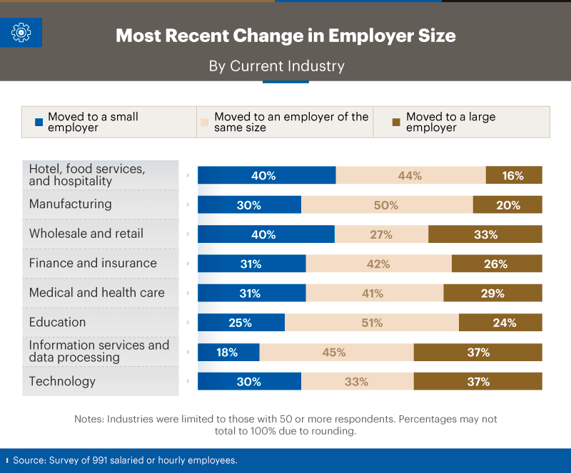 Infographic showing most recent changes in employer size