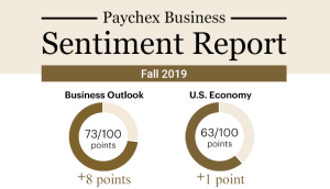 Infographic showing survey results on overall business outlook and outlook on U.S. economy.