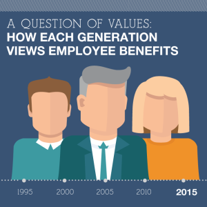 Generational views on employee benefits