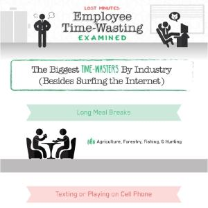 Time-Wasters by Industry