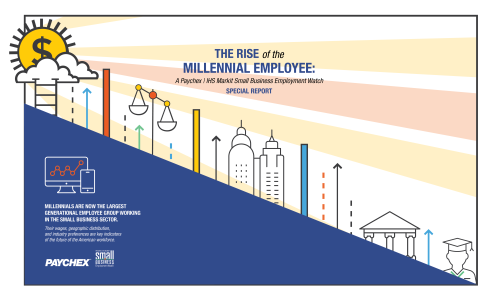 Rise of the Millennial Employee